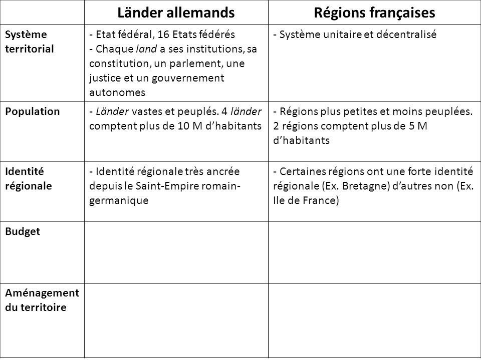 Länder allemandsRégions françaises Système territorial - Etat fédéral, 16 Etats fédérés - Chaque land a ses institutions, sa constitution, un parlement, une justice et un gouvernement autonomes - Système unitaire et décentralisé Population- Länder vastes et peuplés.