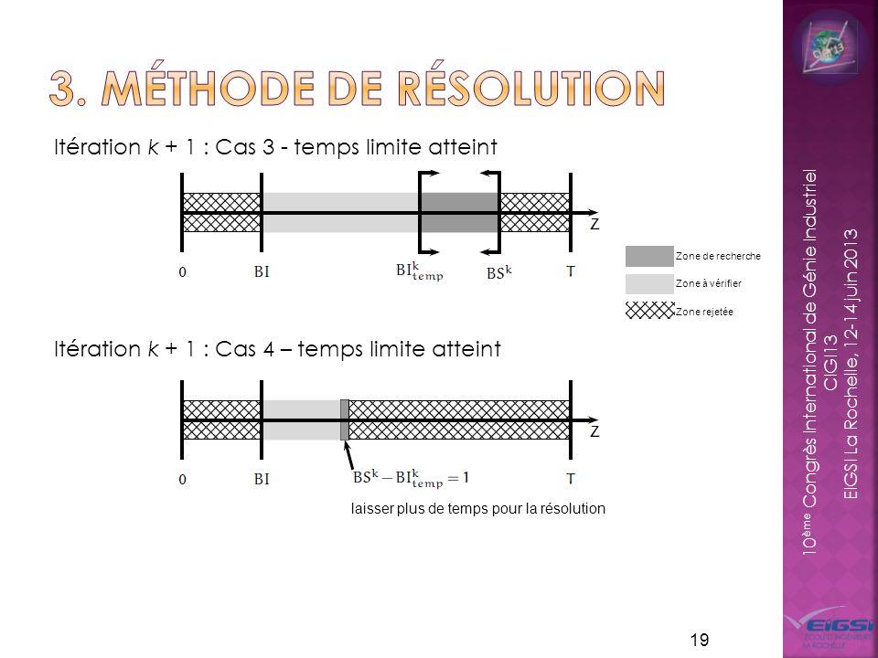 10 ème Congrès International de Génie Industriel CIGI13 EIGSI La Rochelle, 12-14 juin 2013 Itération k + 1 : Cas 3 - temps limite atteint Itération k + 1 : Cas 4 – temps limite atteint 19 Zone de recherche Zone à vérifier Zone rejetée laisser plus de temps pour la résolution