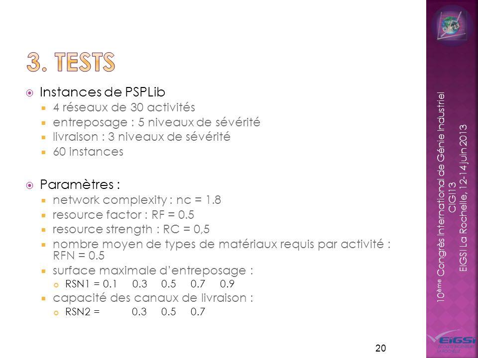 10 ème Congrès International de Génie Industriel CIGI13 EIGSI La Rochelle, 12-14 juin 2013 Instances de PSPLib 4 réseaux de 30 activités entreposage : 5 niveaux de sévérité livraison : 3 niveaux de sévérité 60 instances Paramètres : network complexity : nc = 1.8 resource factor : RF = 0.5 resource strength : RC = 0,5 nombre moyen de types de matériaux requis par activité : RFN = 0.5 surface maximale dentreposage : RSN1 = 0.1 0.3 0.5 0.7 0.9 capacité des canaux de livraison : RSN2 = 0.3 0.5 0.7 20