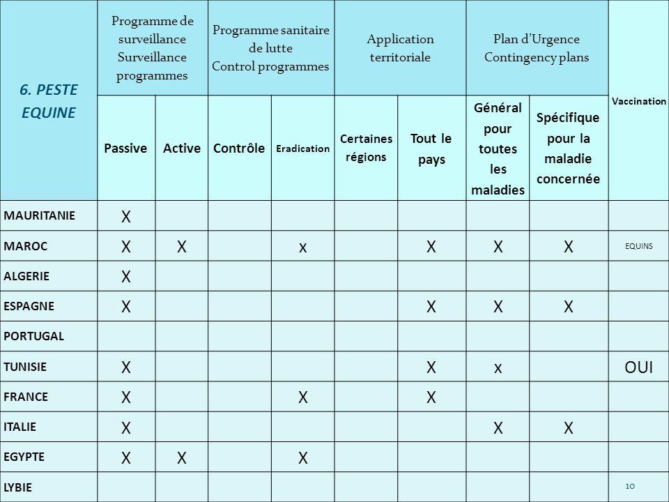 6. PESTE EQUINE Programme de surveillance Surveillance programmes Programme sanitaire de lutte Control programmes Application territoriale Plan dUrgen