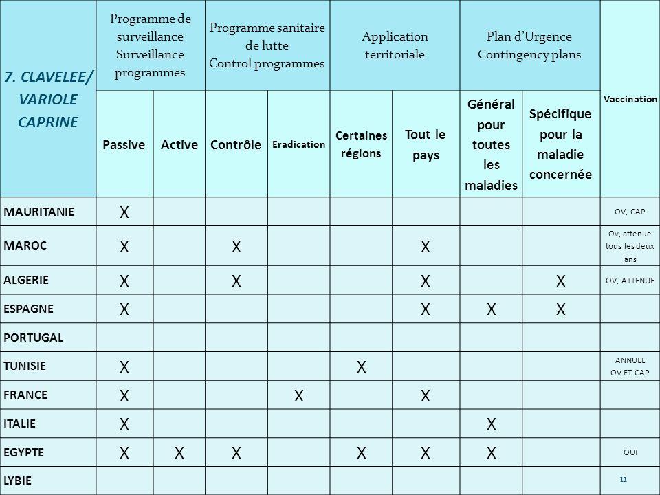 7. CLAVELEE/ VARIOLE CAPRINE Programme de surveillance Surveillance programmes Programme sanitaire de lutte Control programmes Application territorial