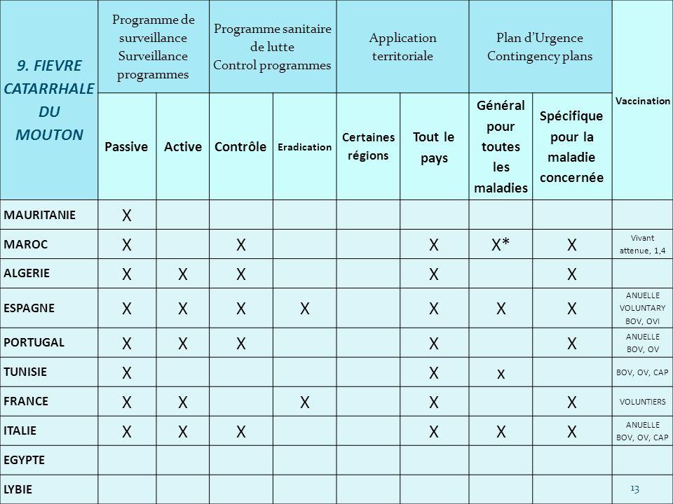 9. FIEVRE CATARRHALE DU MOUTON Programme de surveillance Surveillance programmes Programme sanitaire de lutte Control programmes Application territori