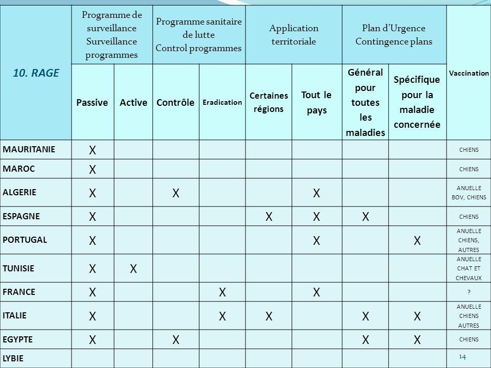10. RAGE Programme de surveillance Surveillance programmes Programme sanitaire de lutte Control programmes Application territoriale Plan dUrgence Cont