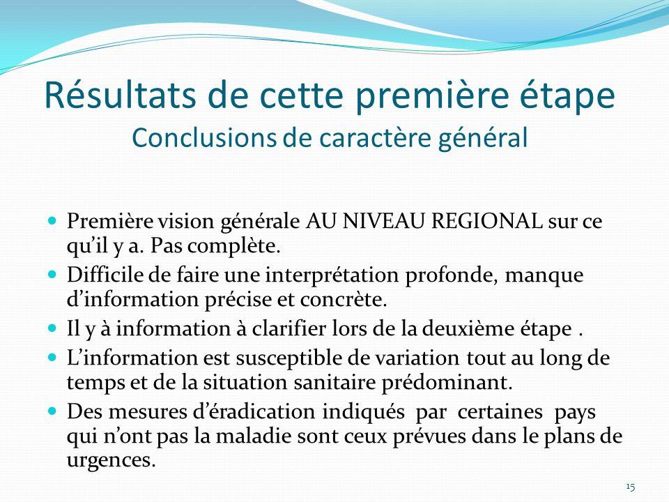 Résultats de cette première étape Conclusions de caractère général Première vision générale AU NIVEAU REGIONAL sur ce quil y a. Pas complète. Difficil