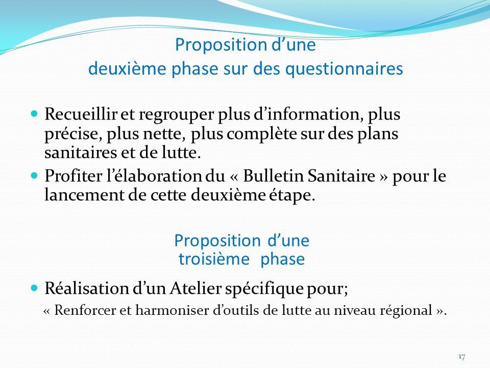 Proposition dune deuxième phase sur des questionnaires Recueillir et regrouper plus dinformation, plus précise, plus nette, plus complète sur des plan