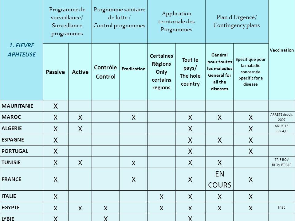 1. FIEVRE APHTEUSE Programme de surveillance/ Surveillance programmes Programme sanitaire de lutte / Control programmes Application territoriale des P