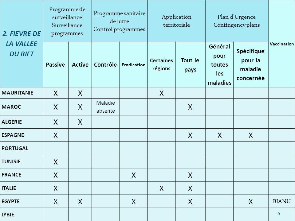2. FIEVRE DE LA VALLEE DU RIFT Programme de surveillance Surveillance programmes Programme sanitaire de lutte Control programmes Application territori