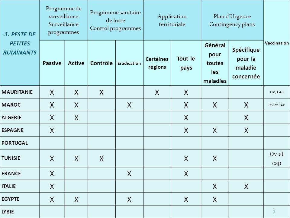 3. PESTE DE PETITES RUMINANTS Programme de surveillance Surveillance programmes Programme sanitaire de lutte Control programmes Application territoria