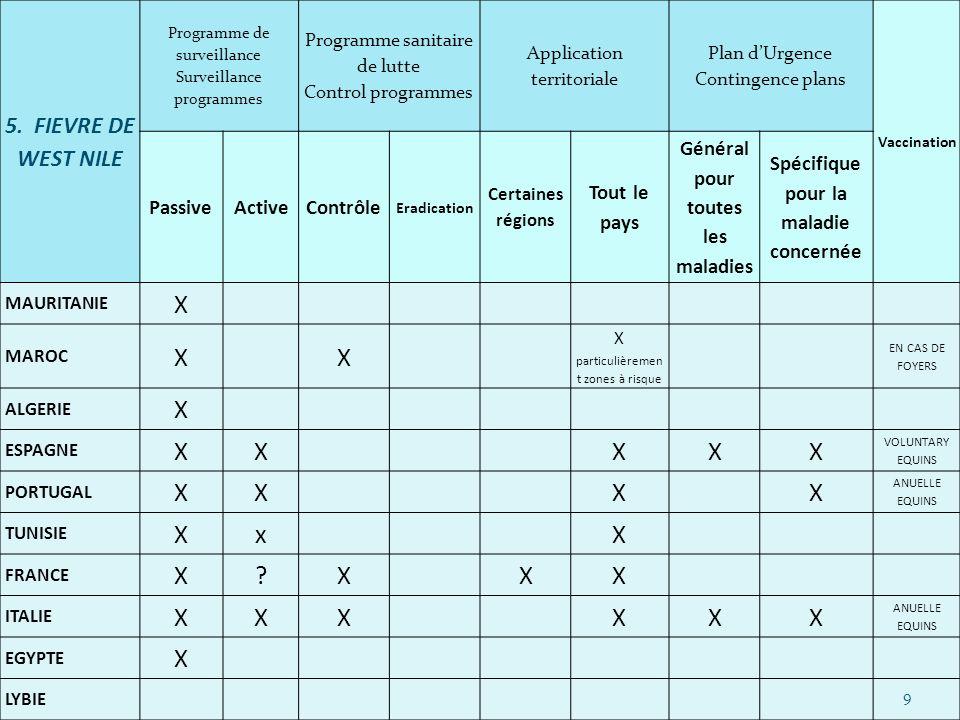 5. FIEVRE DE WEST NILE Programme de surveillance Surveillance programmes Programme sanitaire de lutte Control programmes Application territoriale Plan