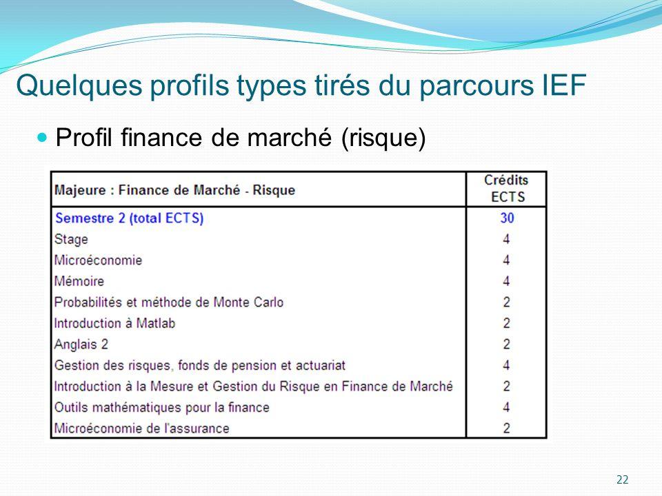 Quelques profils types tirés du parcours IEF 22 Profil finance de marché (risque)