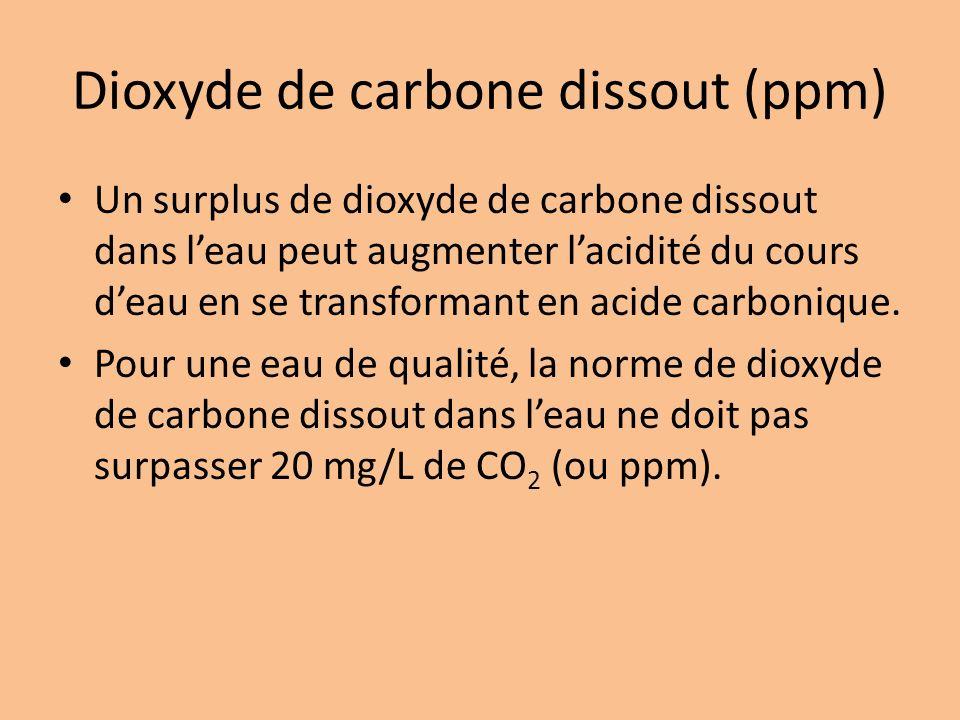 Dioxyde de carbone dissout (ppm) Un surplus de dioxyde de carbone dissout dans leau peut augmenter lacidité du cours deau en se transformant en acide carbonique.