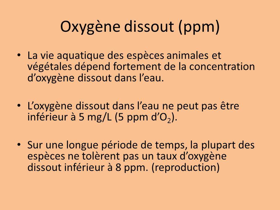 Oxygène dissout (ppm) La vie aquatique des espèces animales et végétales dépend fortement de la concentration doxygène dissout dans leau. Loxygène dis