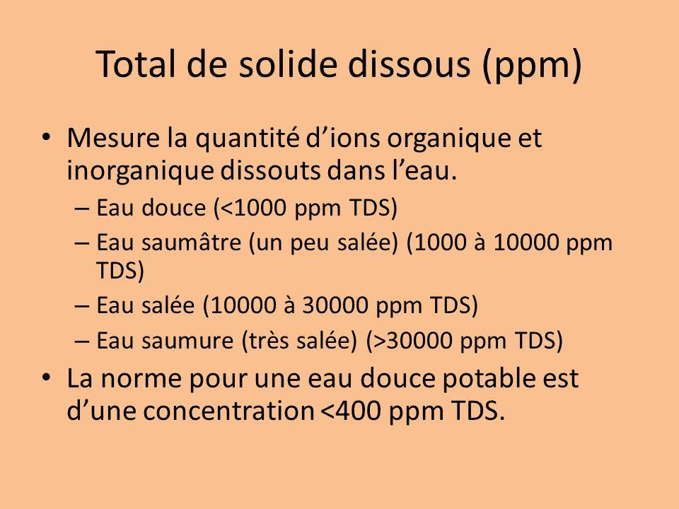 Total de solide dissous (ppm) Mesure la quantité dions organique et inorganique dissouts dans leau. – Eau douce (<1000 ppm TDS) – Eau saumâtre (un peu