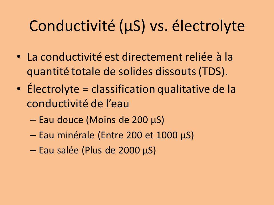Conductivité (µS) vs. électrolyte La conductivité est directement reliée à la quantité totale de solides dissouts (TDS). Électrolyte = classification