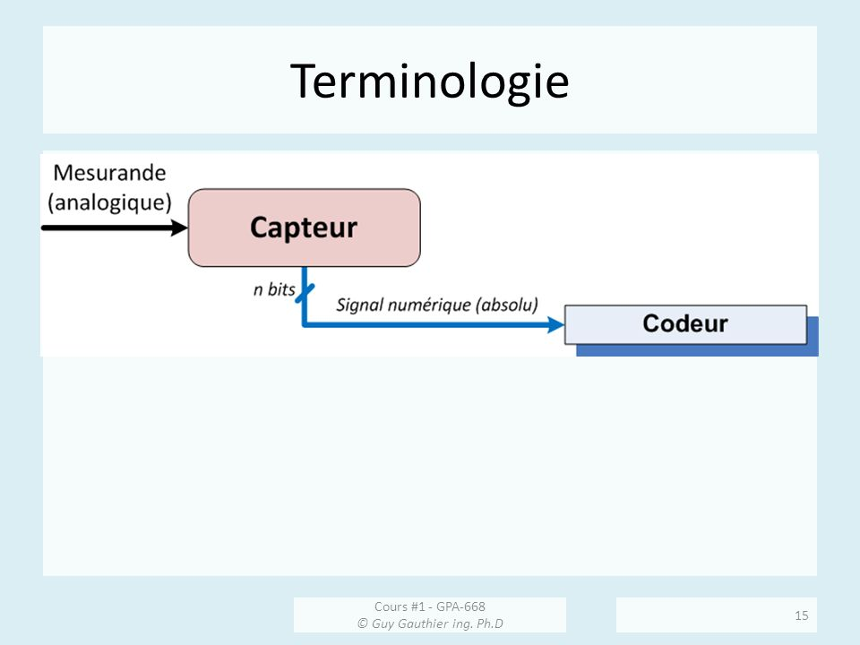 Terminologie Cours #1 - GPA-668 © Guy Gauthier ing. Ph.D 15