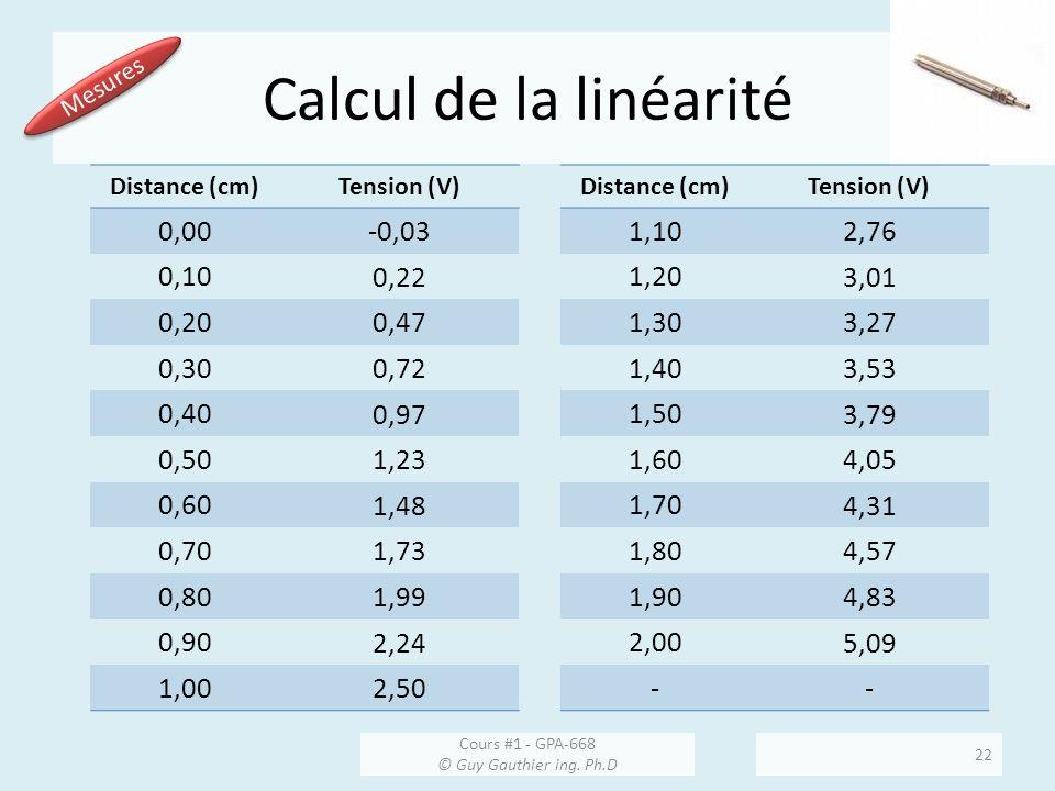 Calcul de la linéarité Distance (cm)Tension (V) 0,00 -0,03 0,10 0,22 0,20 0,47 0,30 0,72 0,40 0,97 0,50 1,23 0,60 1,48 0,70 1,73 0,80 1,99 0,90 2,24 1,00 2,50 Distance (cm)Tension (V) 1,10 2,76 1,20 3,01 1,30 3,27 1,40 3,53 1,50 3,79 1,60 4,05 1,70 4,31 1,80 4,57 1,90 4,83 2,00 5,09 -- Mesures Cours #1 - GPA-668 © Guy Gauthier ing.