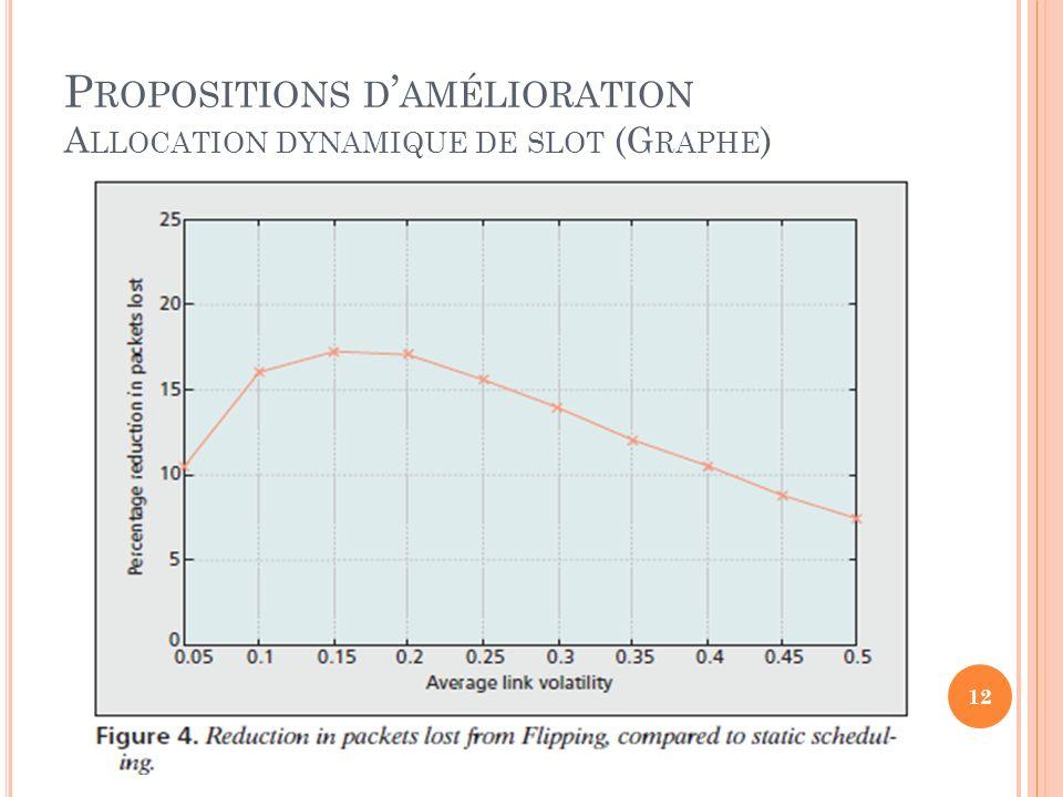 P ROPOSITIONS D AMÉLIORATION A LLOCATION DYNAMIQUE DE SLOT (G RAPHE ) 12