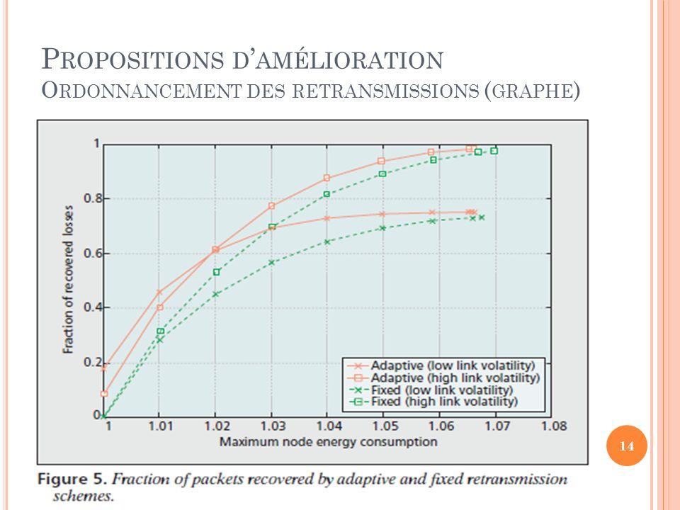 P ROPOSITIONS D AMÉLIORATION O RDONNANCEMENT DES RETRANSMISSIONS ( GRAPHE ) 14