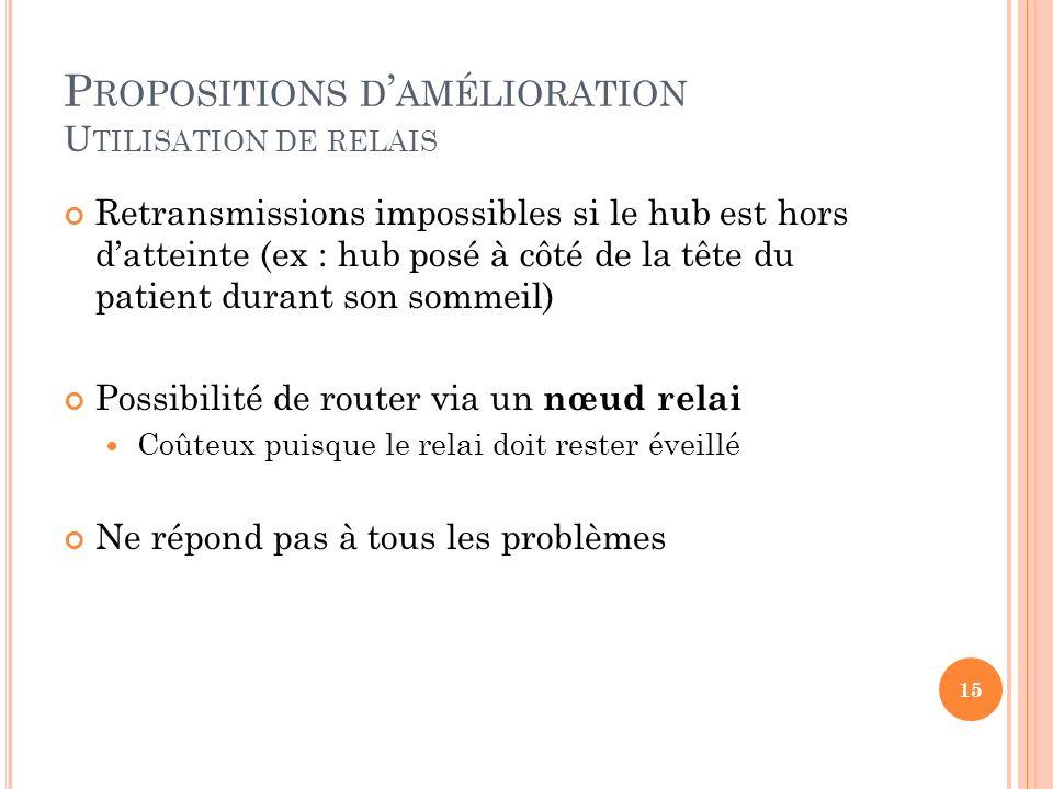P ROPOSITIONS D AMÉLIORATION U TILISATION DE RELAIS Retransmissions impossibles si le hub est hors datteinte (ex : hub posé à côté de la tête du patie