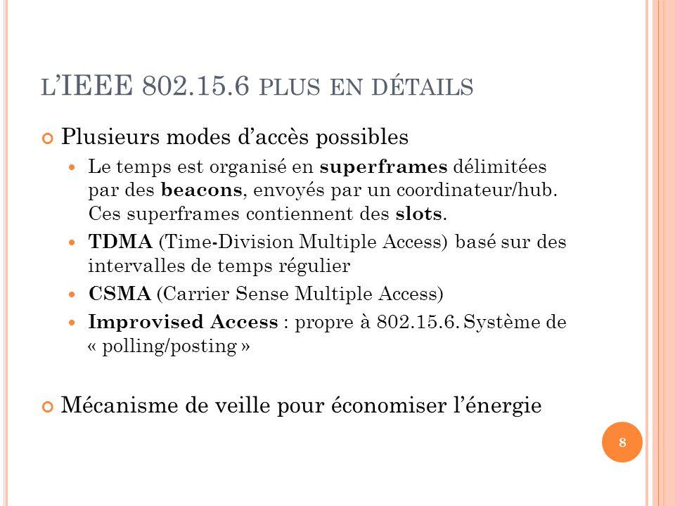 L IEEE 802.15.6 PLUS EN DÉTAILS Plusieurs modes daccès possibles Le temps est organisé en superframes délimitées par des beacons, envoyés par un coord