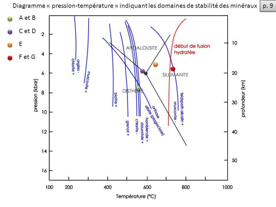A et B C et D E F et G Diagramme « pression-température » indiquant les domaines de stabilité des minéraux p. 9