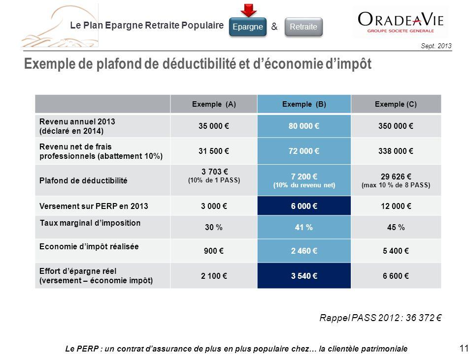 Le PERP : un contrat dassurance de plus en plus populaire chez… la clientèle patrimoniale 11 Sept. 2013 Exemple de plafond de déductibilité et déconom