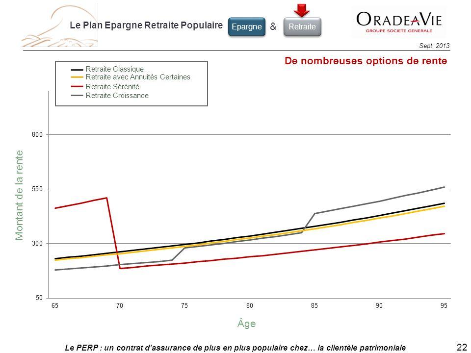 Le PERP : un contrat dassurance de plus en plus populaire chez… la clientèle patrimoniale 22 Sept. 2013 Retraite Sérénité Retraite Croissance Retraite
