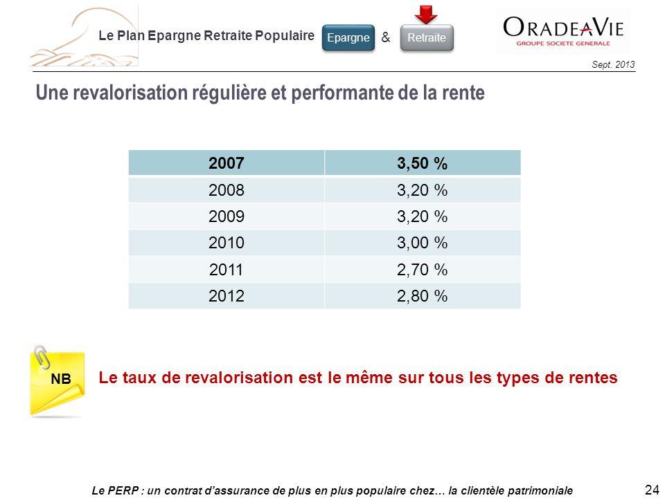 Le PERP : un contrat dassurance de plus en plus populaire chez… la clientèle patrimoniale 24 Sept. 2013 Une revalorisation régulière et performante de