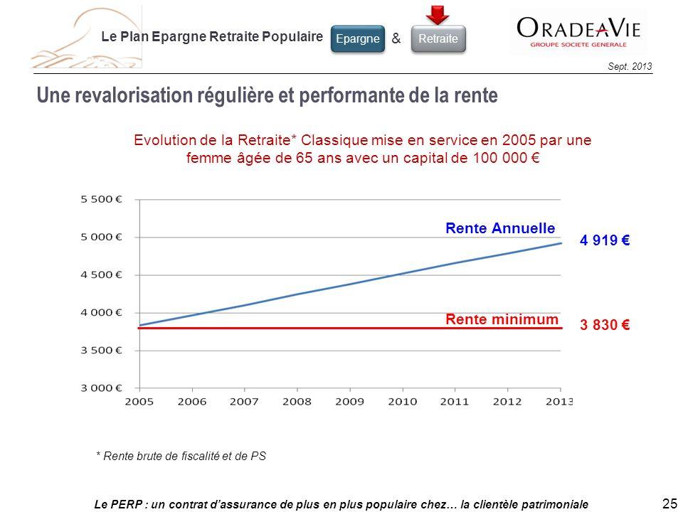 Le PERP : un contrat dassurance de plus en plus populaire chez… la clientèle patrimoniale 25 Sept. 2013 Une revalorisation régulière et performante de