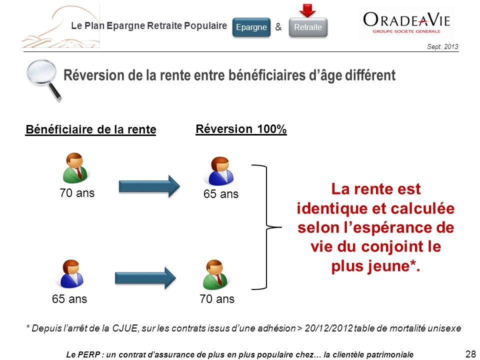 Le PERP : un contrat dassurance de plus en plus populaire chez… la clientèle patrimoniale 28 Sept. 2013 70 ans 65 ans Réversion de la rente entre béné