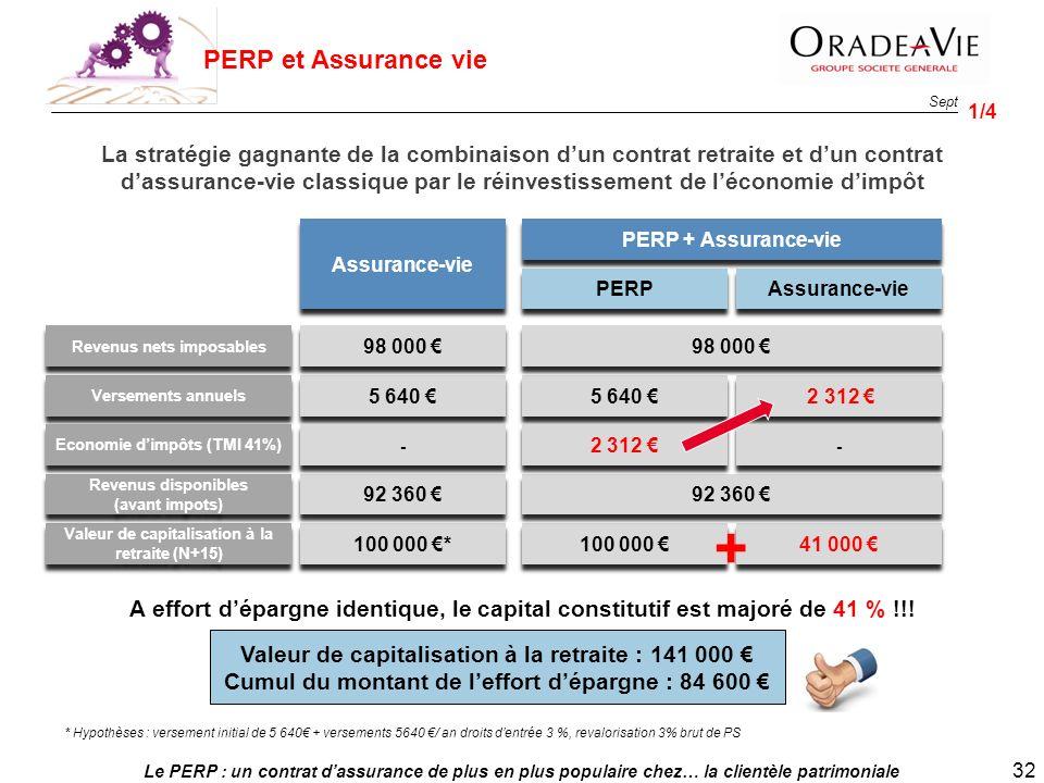 Le PERP : un contrat dassurance de plus en plus populaire chez… la clientèle patrimoniale 32 Sept. 2013 A effort dépargne identique, le capital consti