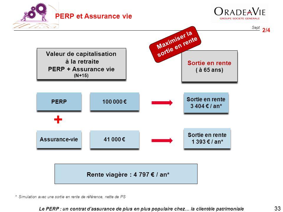 Le PERP : un contrat dassurance de plus en plus populaire chez… la clientèle patrimoniale 33 Sept. 2013 PERP Assurance-vie 100 000 Valeur de capitalis