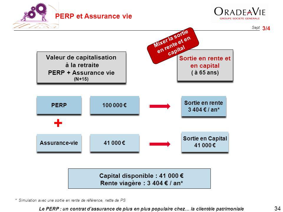 Le PERP : un contrat dassurance de plus en plus populaire chez… la clientèle patrimoniale 34 Sept. 2013 PERP Assurance-vie 100 000 41 000 Valeur de ca