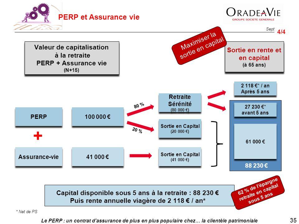 Le PERP : un contrat dassurance de plus en plus populaire chez… la clientèle patrimoniale 35 Sept. 2013 4/4 PERP et Assurance vie PERP Assurance-vie 1