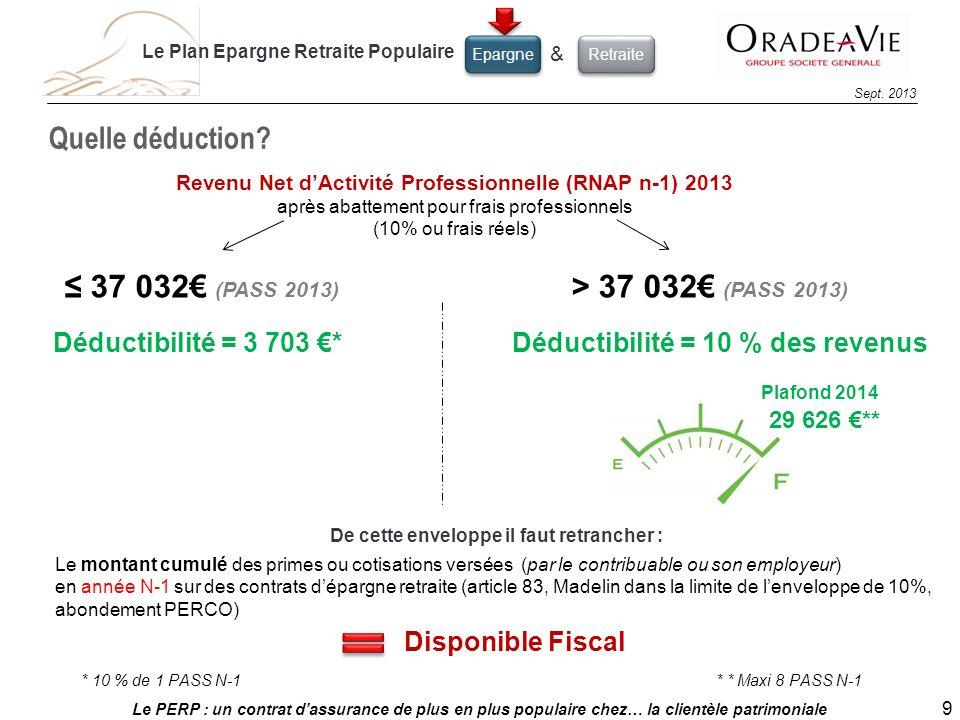 Le PERP : un contrat dassurance de plus en plus populaire chez… la clientèle patrimoniale 9 Sept. 2013 Quelle déduction? Revenu Net dActivité Professi