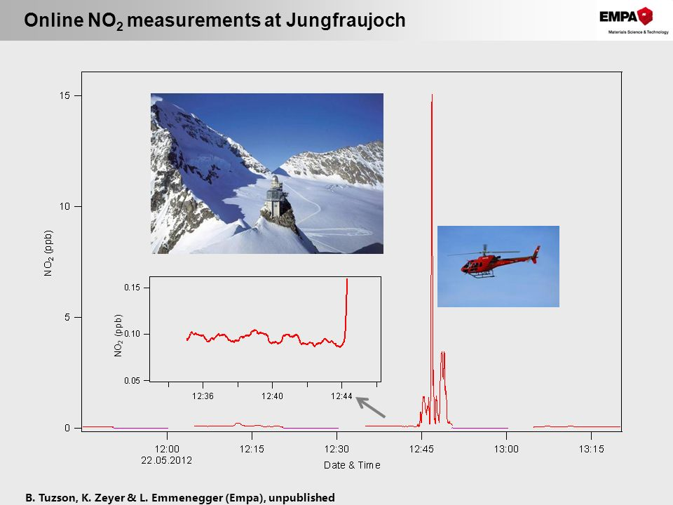 Online NO 2 measurements at Jungfraujoch NO 2 (ppb) B. Tuzson, K. Zeyer & L. Emmenegger (Empa), unpublished