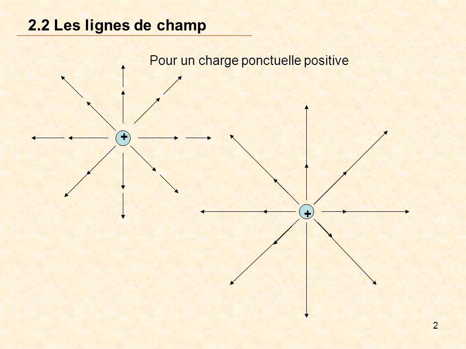 2 2.2 Les lignes de champ Pour un charge ponctuelle positive + +
