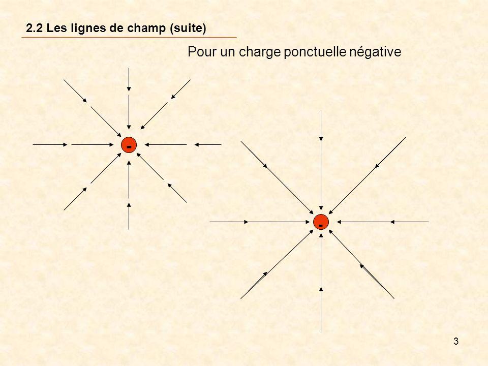3 Pour un charge ponctuelle négative - - 2.2 Les lignes de champ (suite)