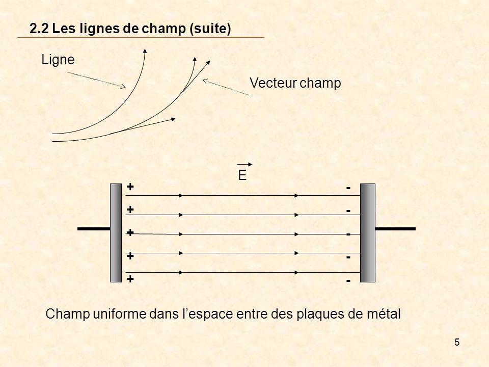5 2.2 Les lignes de champ (suite) Vecteur champ Ligne Champ uniforme dans lespace entre des plaques de métal + E + + + + - - - - -