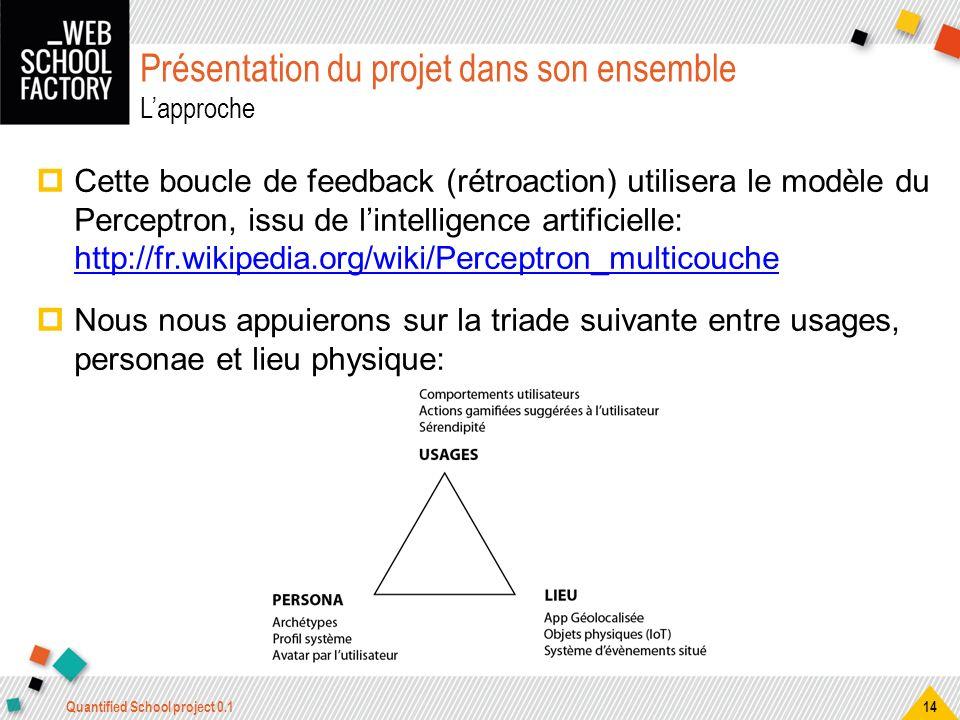 Présentation du projet dans son ensemble Lapproche Cette boucle de feedback (rétroaction) utilisera le modèle du Perceptron, issu de lintelligence art