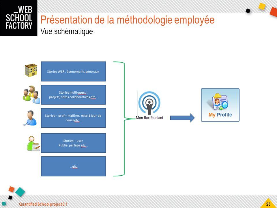Présentation de la méthodologie employée Vue schématique Quantified School project 0.1 23