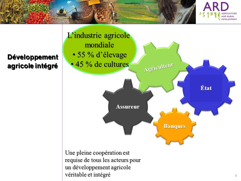 4 Développement agricole intégré Une pleine coopération est requise de tous les acteurs pour un développement agricole véritable et intégré Banques As