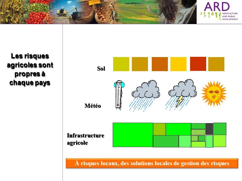 Les risques agricoles sont propres à chaque pays Sol Météo Infrastructureagricole À risques locaux, des solutions locales de gestion des risques