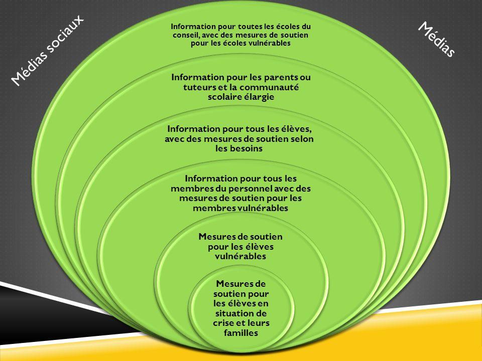 Information pour toutes les écoles du conseil, avec des mesures de soutien pour les écoles vulnérables Information pour les parents ou tuteurs et la c