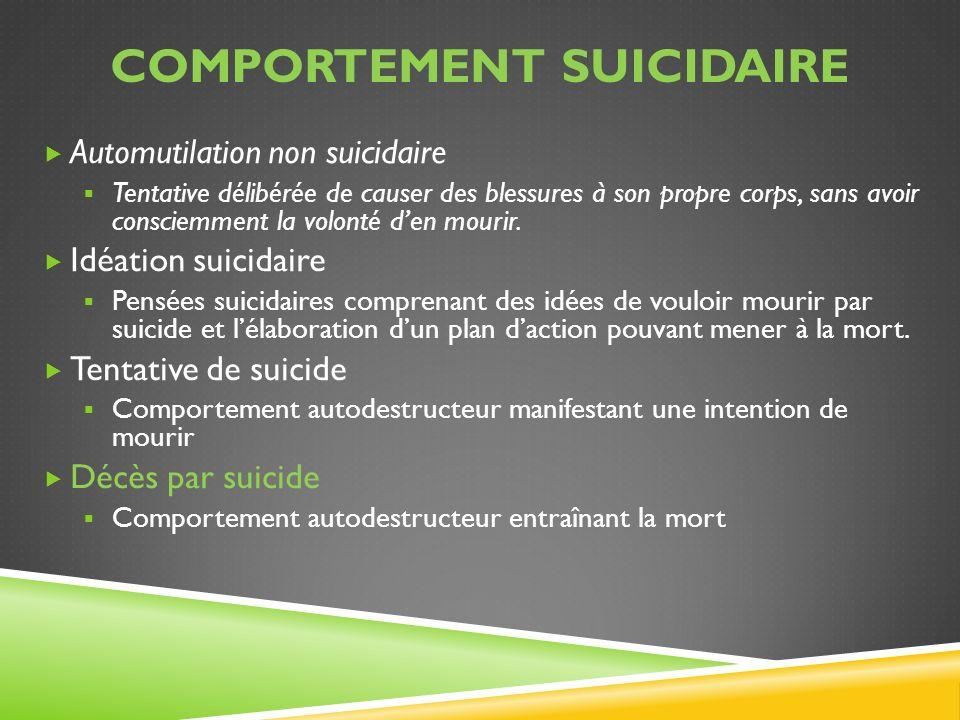 COMPORTEMENT SUICIDAIRE Automutilation non suicidaire Tentative délibérée de causer des blessures à son propre corps, sans avoir consciemment la volon