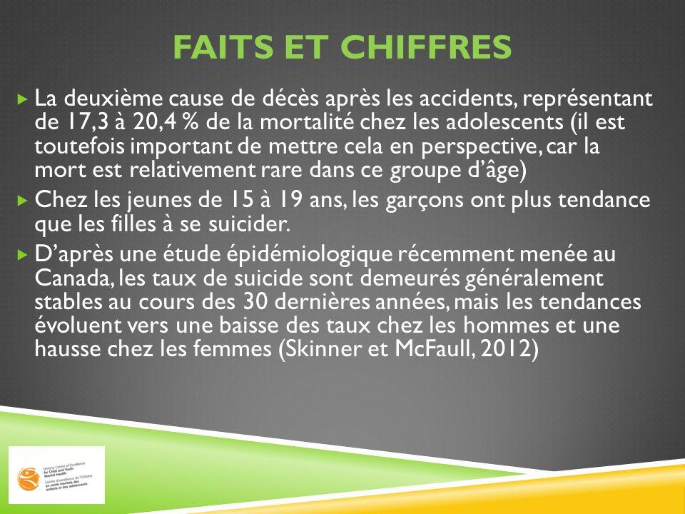 FAITS ET CHIFFRES La deuxième cause de décès après les accidents, représentant de 17,3 à 20,4 % de la mortalité chez les adolescents (il est toutefois