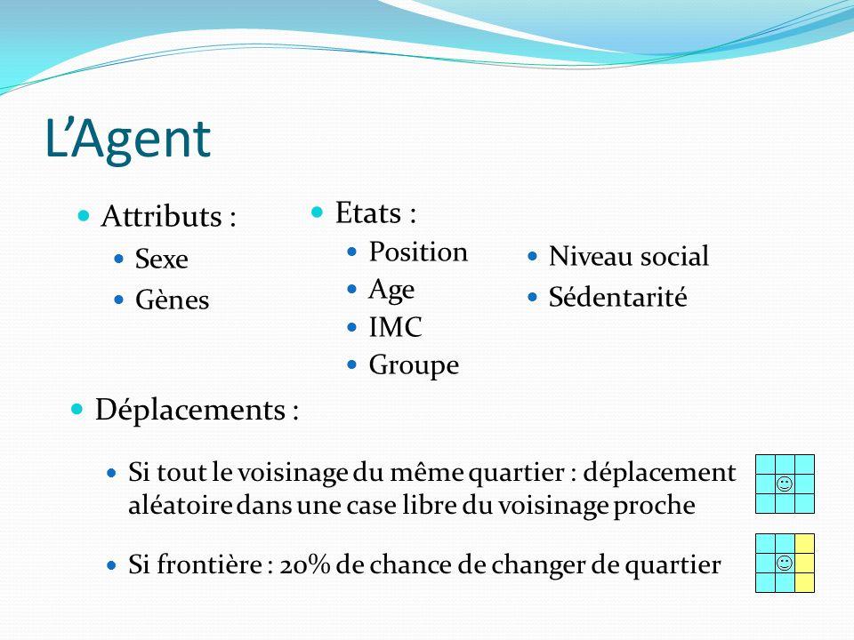 Variation de lIMC : influence du voisinage A chaque itération (1 an), lIMC dun agent peut varier La variation de lIMC dun agent est directement liée à linfluence totale de la case où il se trouve Influence des voisins Influences des points positifs ou négatifs