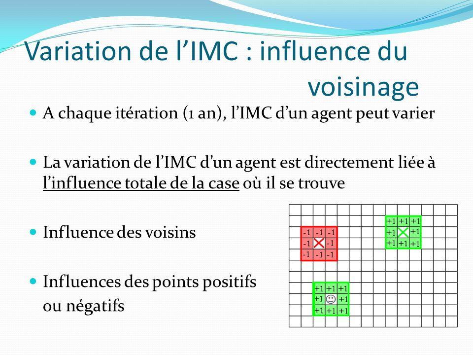 Variation de lIMC : Autres facteurs La variation dépend aussi de facteurs modifiables : La sédentarité (de très actif à très sédentaire) Le rayon dinfluence (de 0 à 10 cases) Les gènes Un agent avec des copies du gène FTO aura plus de risques dêtre obèse Le niveau social le quartier pauvre est plus sujet à lobésité
