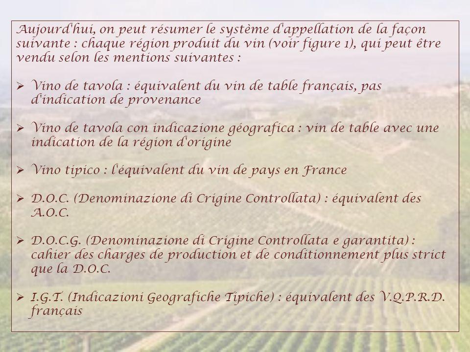Aujourd'hui, on peut résumer le système d'appellation de la façon suivante : chaque région produit du vin (voir figure 1), qui peut être vendu selon l