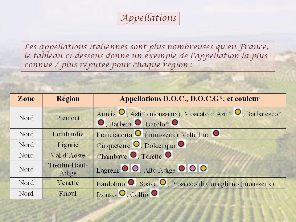Appellations Les appellations italiennes sont plus nombreuses qu'en France, le tableau ci-dessous donne un exemple de l'appellation la plus connue / p
